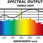 Sunmaster FULL NOVA spectral output