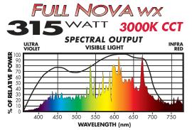 Full Nova wx 315W 3000K