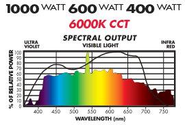 Full Nova 6000K Spectral Distribution graph used by 1000W, 600W and 400W Full Nova Grow Lamps