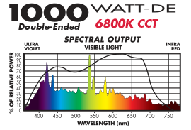 Full Nova 1000W Double-Ended Lamp Spectral Distribution