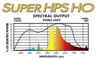 SUPER HPS HO flowering grow lamp spectral distribution