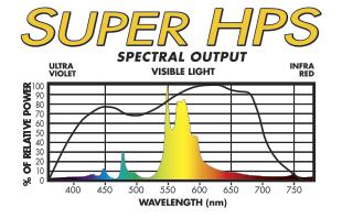 SUPER HPS flowering grow lamp spectral distribution