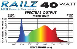 RAILZ LED Grow Lights Spectrum